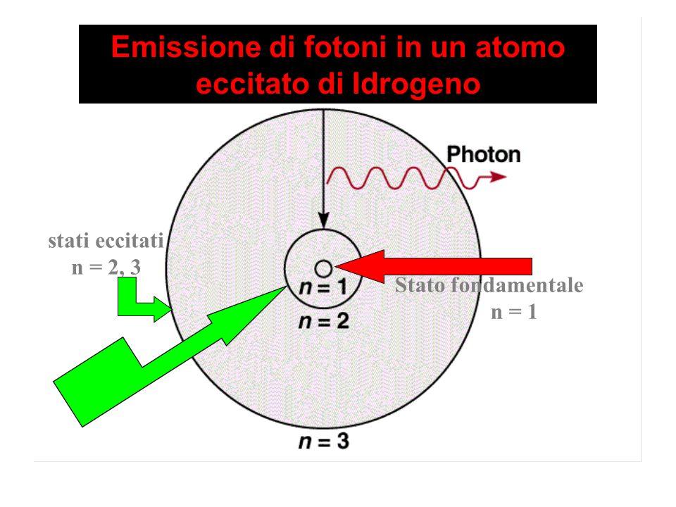 Emissione di fotoni in un atomo eccitato di Idrogeno