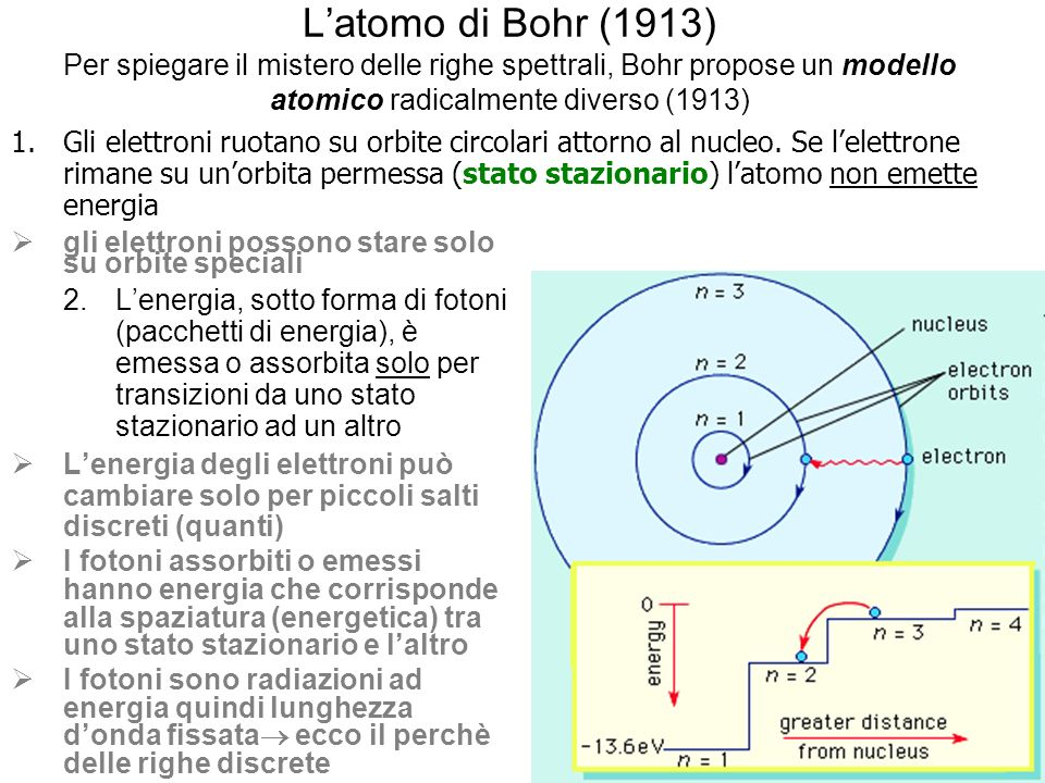 L'atomo di Bohr (1913) Per spiegare il mistero delle righe spettrali, Bohr propose un modello atomico radicalmente diverso (1913)