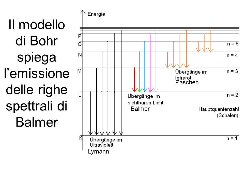Il modello di Bohr spiega l'emissione delle righe spettrali di Balmer