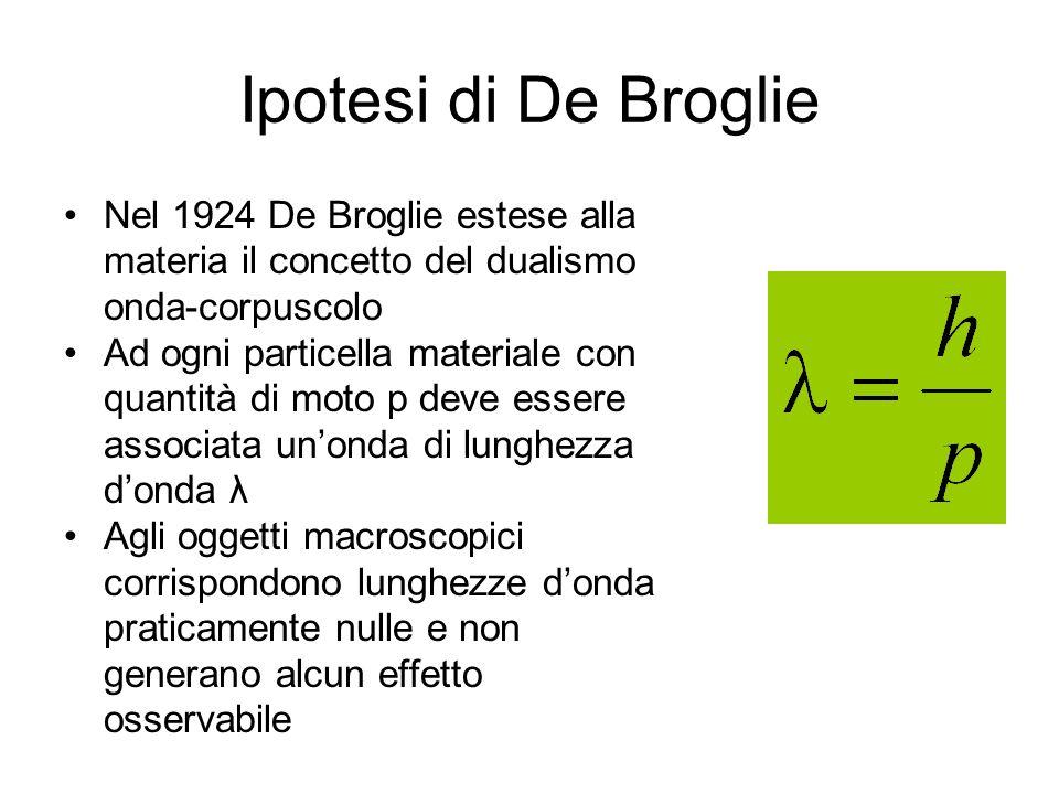 Ipotesi di De Broglie Nel 1924 De Broglie estese alla materia il concetto del dualismo onda-corpuscolo.