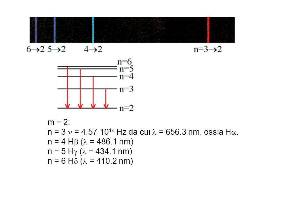 m = 2: n = 3  = 4,57·1014 Hz da cui  = 656.3 nm, ossia H. n = 4 H ( = 486.1 nm) n = 5 H ( = 434.1 nm)