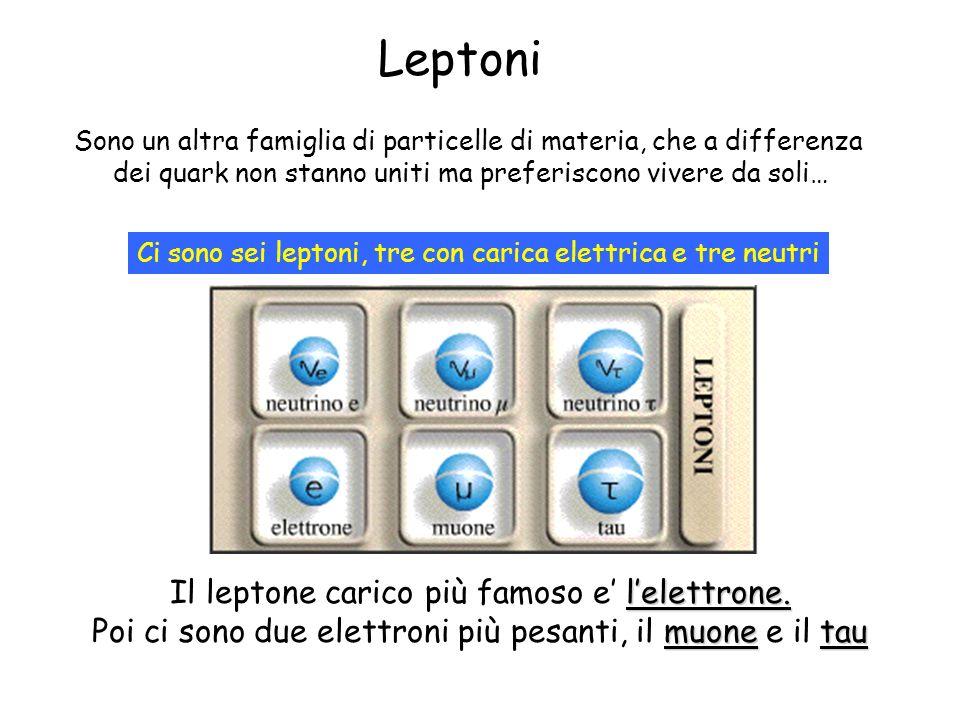 Leptoni Il leptone carico più famoso e' l'elettrone.