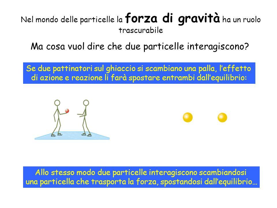 Ma cosa vuol dire che due particelle interagiscono