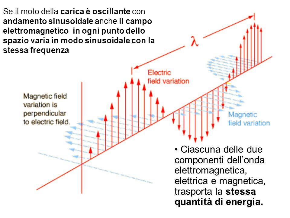 Se il moto della carica è oscillante con andamento sinusoidale anche il campo elettromagnetico in ogni punto dello spazio varia in modo sinusoidale con la stessa frequenza