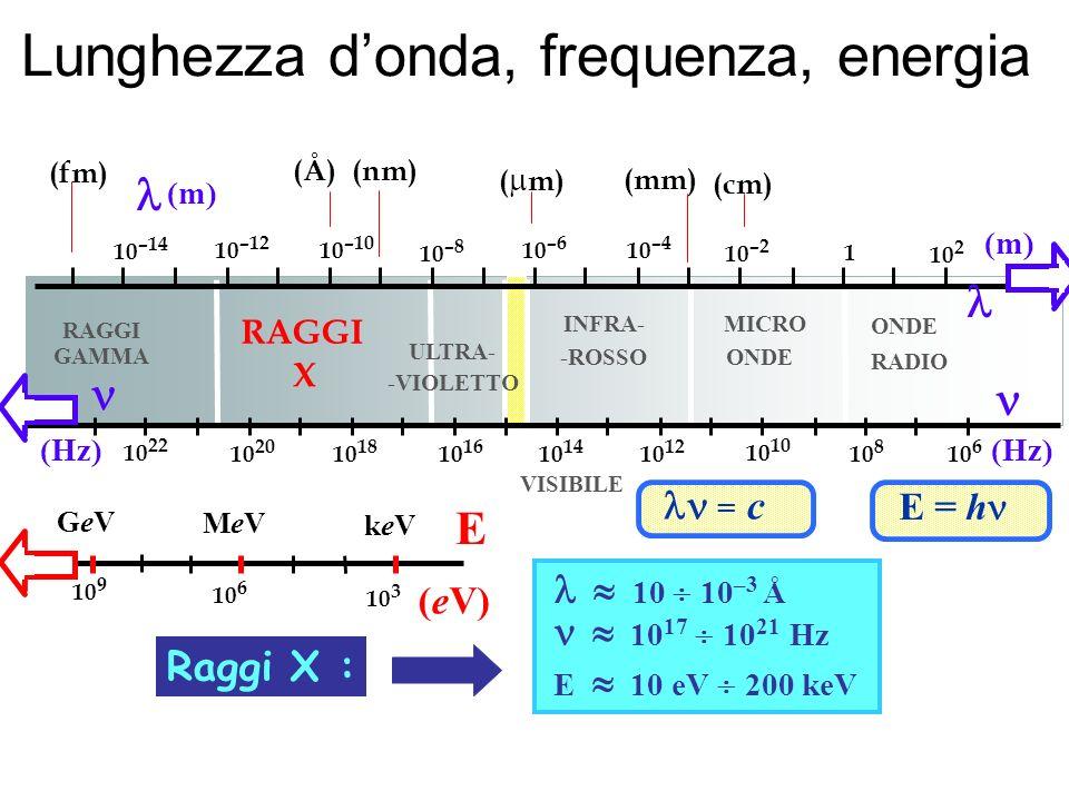 Lunghezza d'onda, frequenza, energia