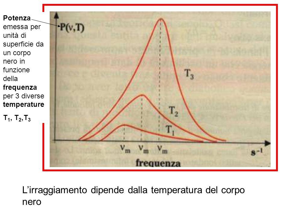 L'irraggiamento dipende dalla temperatura del corpo nero