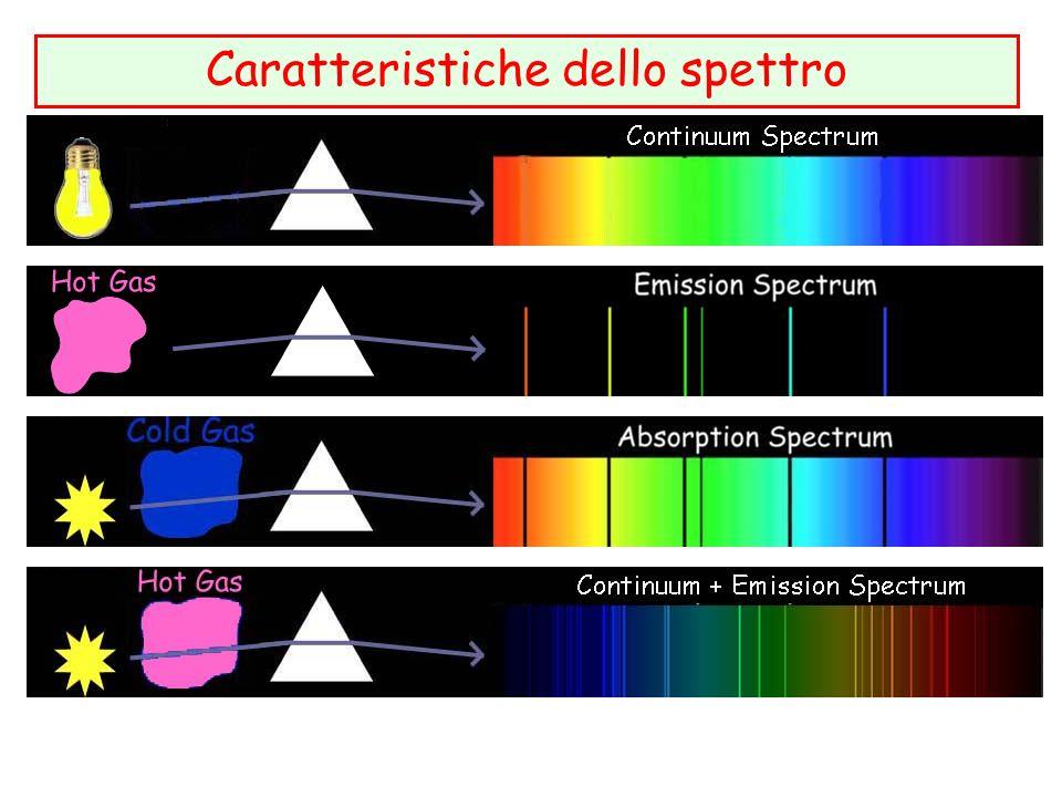 Caratteristiche dello spettro