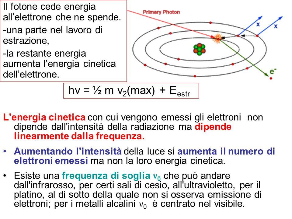 Il fotone cede energia all'elettrone che ne spende.
