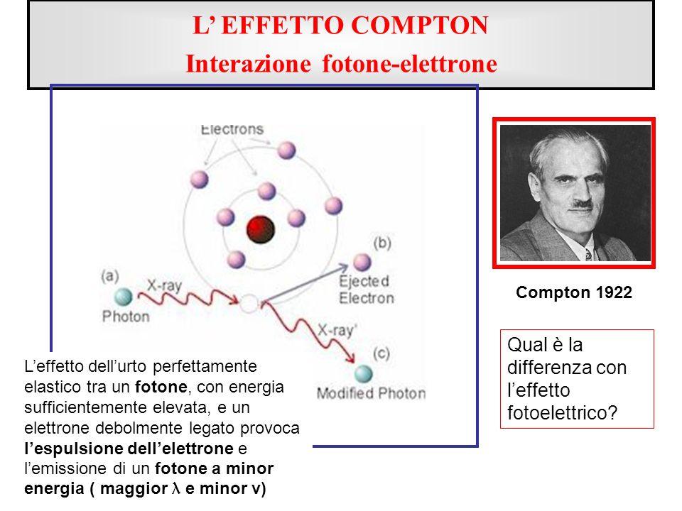 Interazione fotone-elettrone