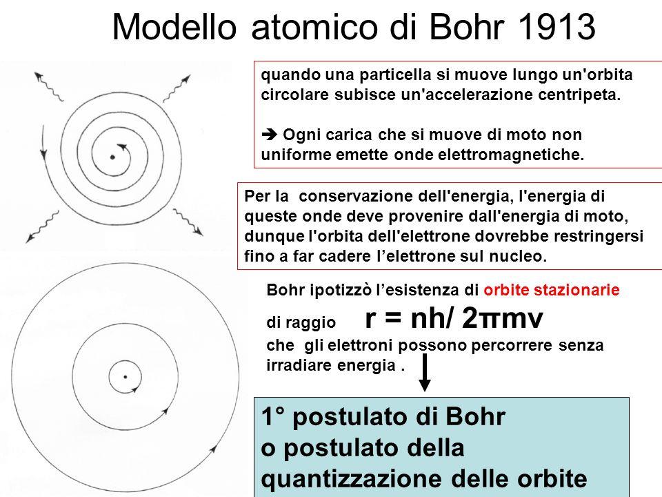 Modello atomico di Bohr 1913