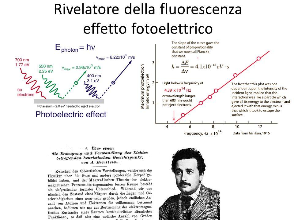Rivelatore della fluorescenza effetto fotoelettrico