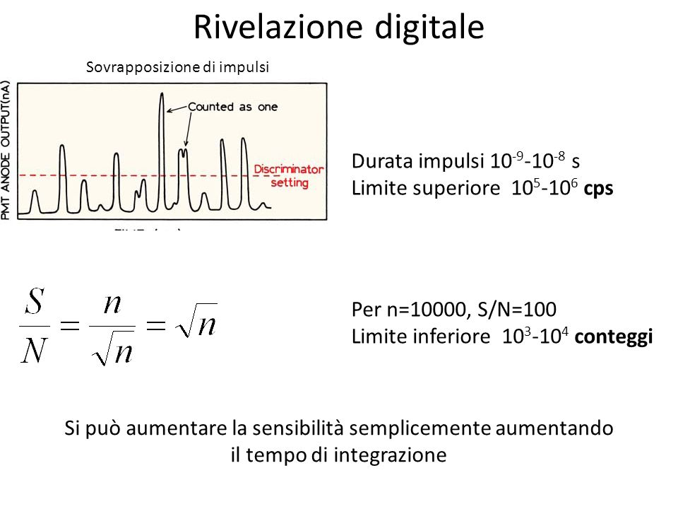 Rivelazione digitale Durata impulsi 10-9-10-8 s