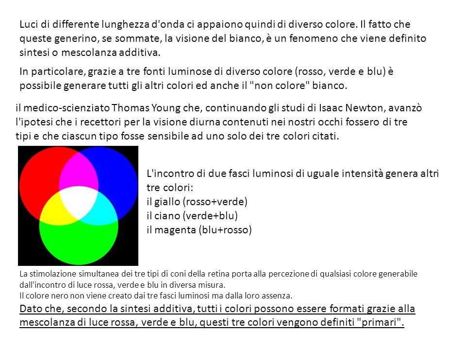 il giallo (rosso+verde) il ciano (verde+blu) il magenta (blu+rosso)