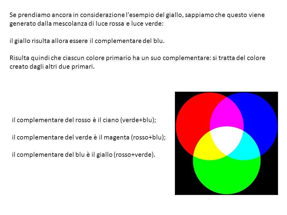 Se prendiamo ancora in considerazione l esempio del giallo, sappiamo che questo viene generato dalla mescolanza di luce rossa e luce verde: