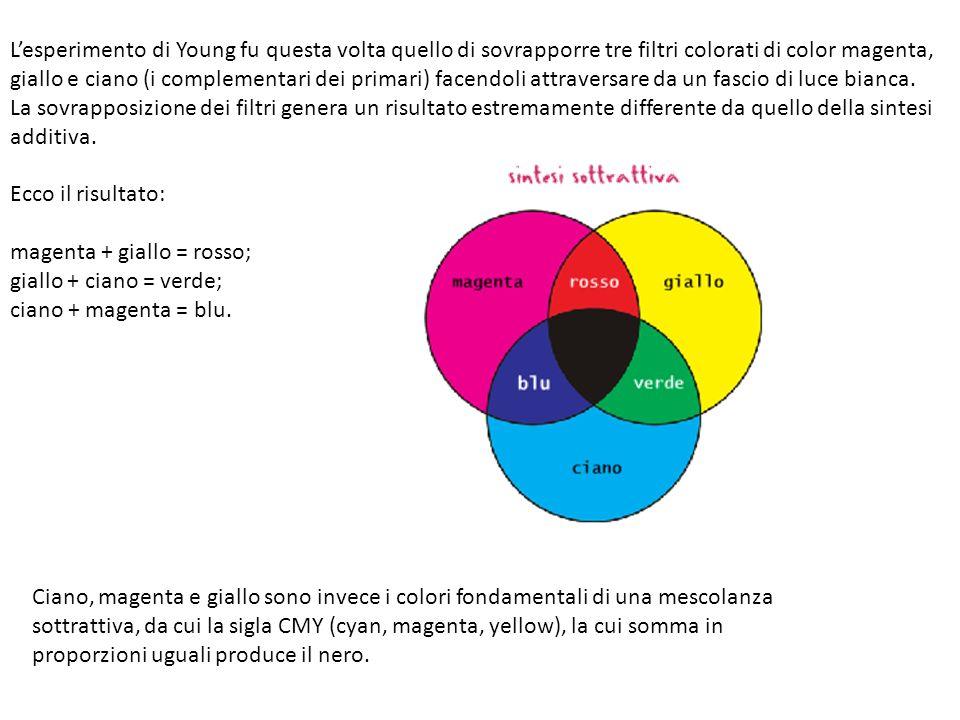 L'esperimento di Young fu questa volta quello di sovrapporre tre filtri colorati di color magenta, giallo e ciano (i complementari dei primari) facendoli attraversare da un fascio di luce bianca.