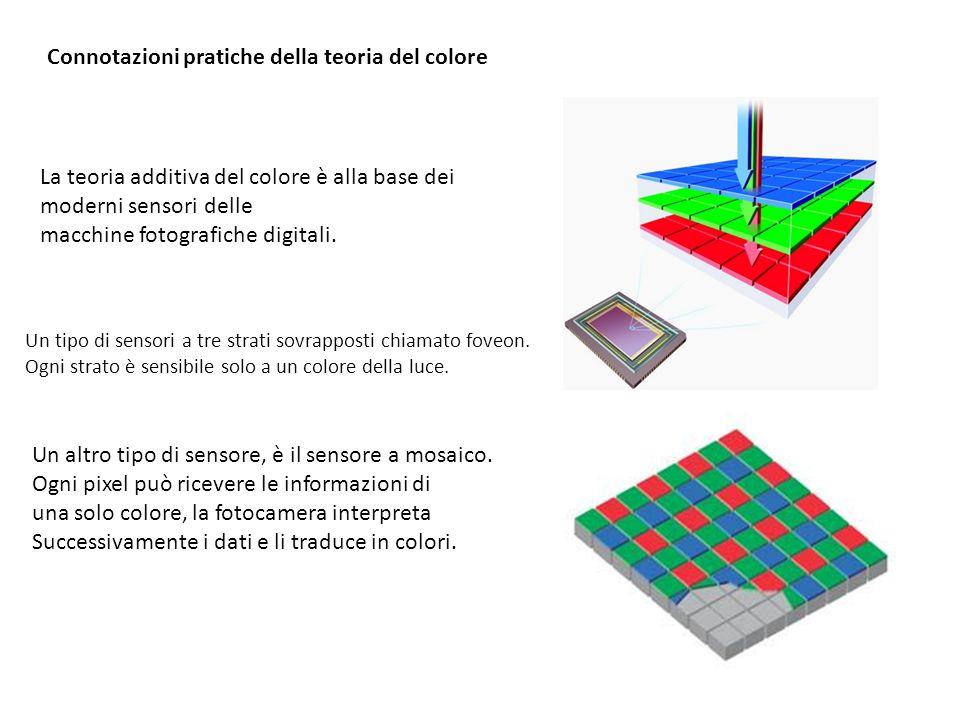 Connotazioni pratiche della teoria del colore