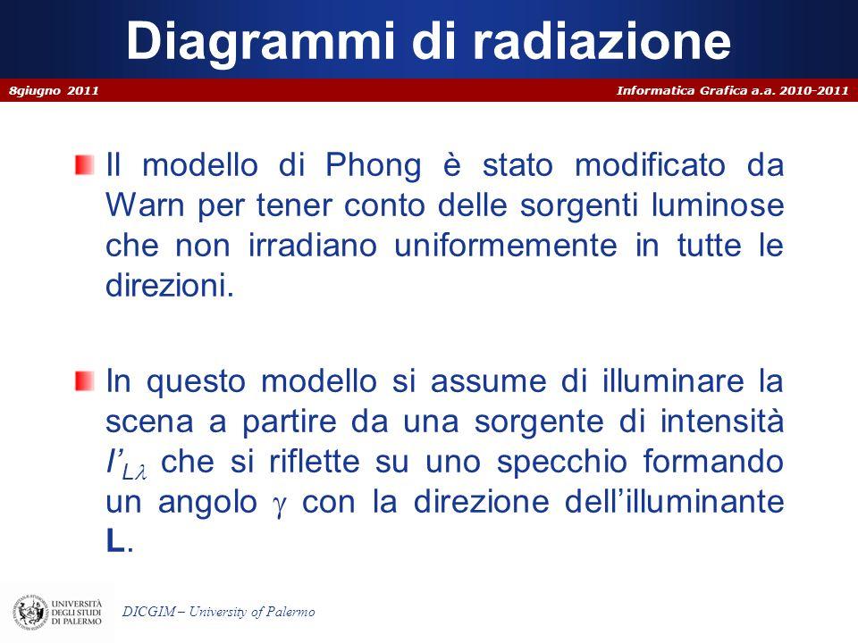 Diagrammi di radiazione