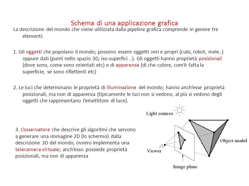 Schema di una applicazione grafica