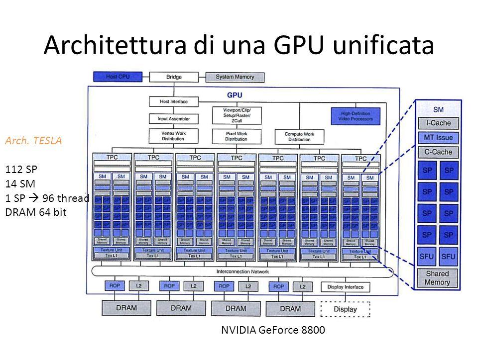 Architettura di una GPU unificata