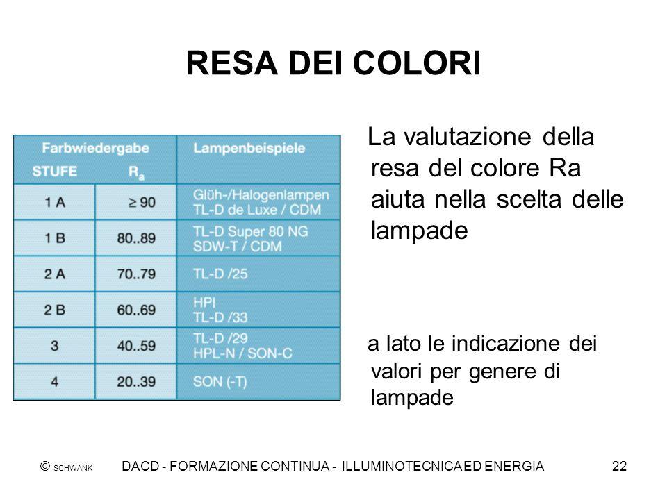 DACD - FORMAZIONE CONTINUA - ILLUMINOTECNICA ED ENERGIA