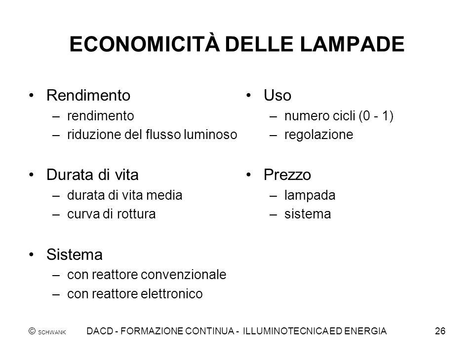 ECONOMICITÀ DELLE LAMPADE