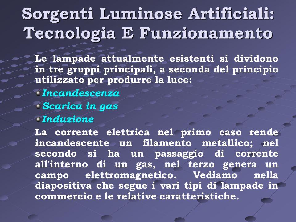 Sorgenti Luminose Artificiali: Tecnologia E Funzionamento