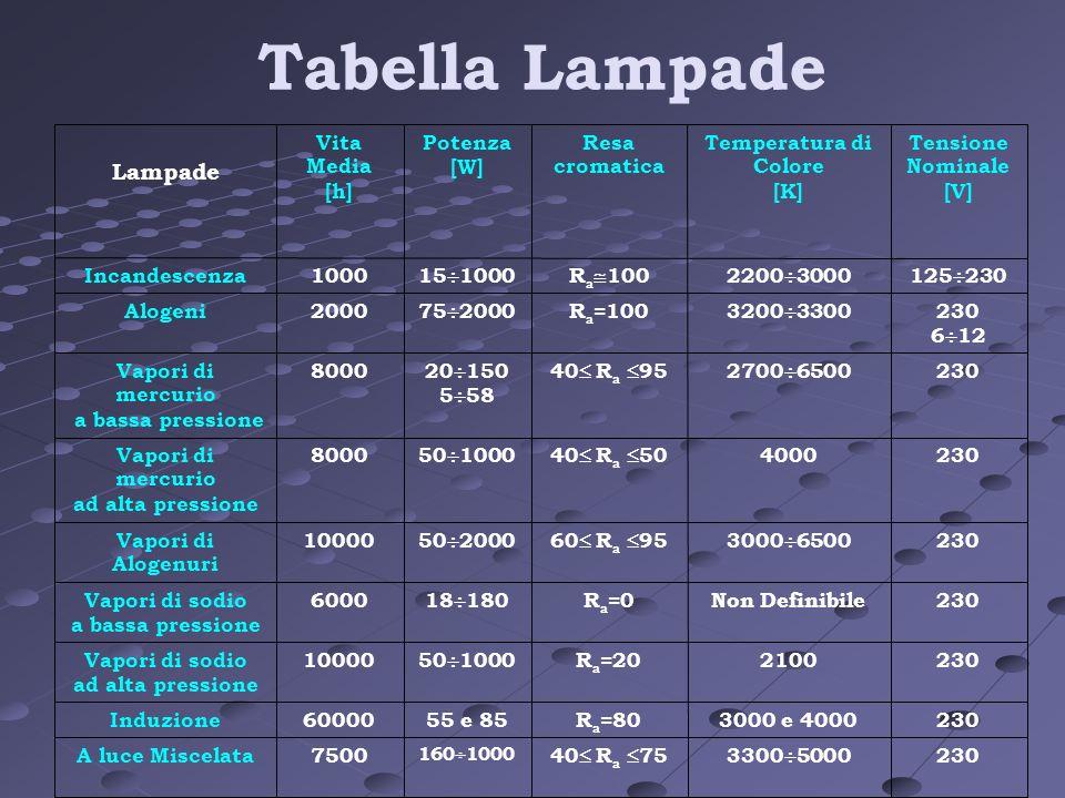 Tabella Lampade Lampade 230 33005000 40 Ra 75 7500 A luce Miscelata
