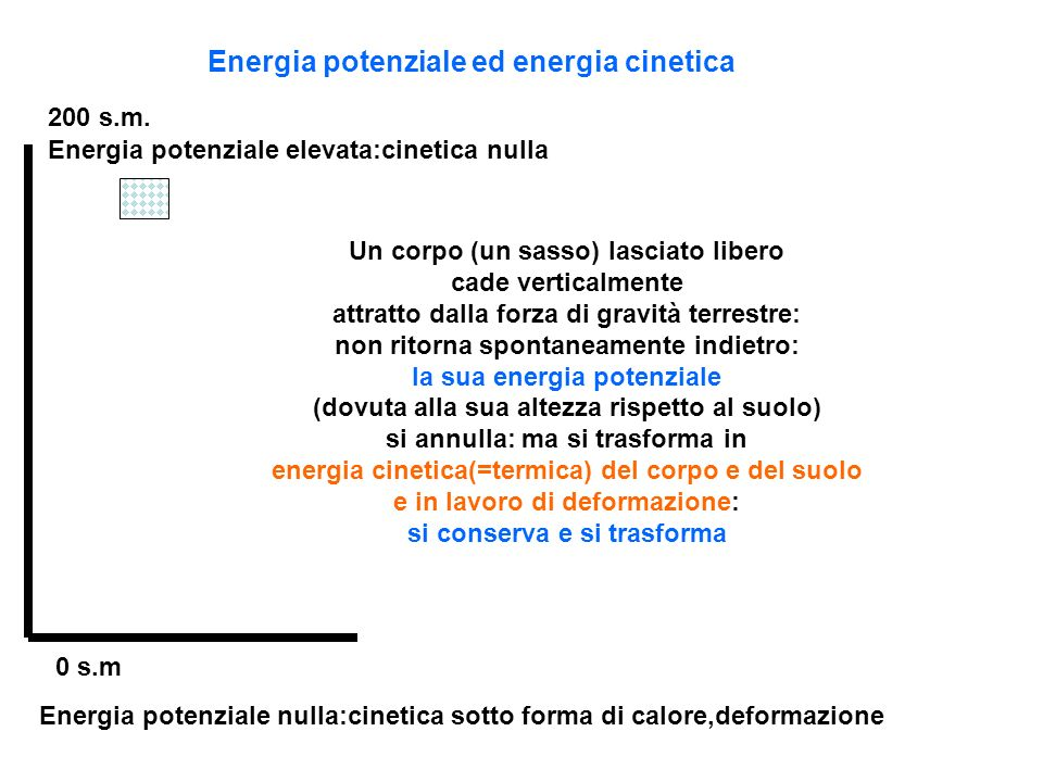 Energia potenziale ed energia cinetica