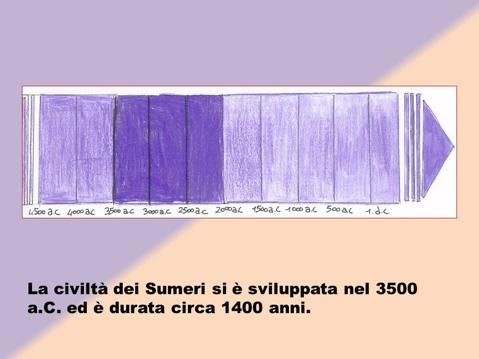 La civiltà dei Sumeri si è sviluppata nel 3500 a. C