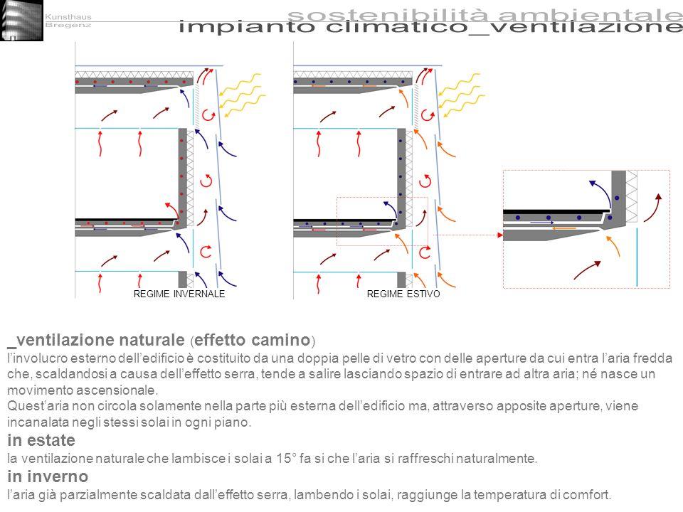 _ventilazione naturale (effetto camino)