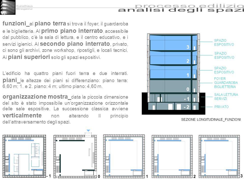 Kunsthaus processo edilizio. Bregenz. analisi degli spazi.
