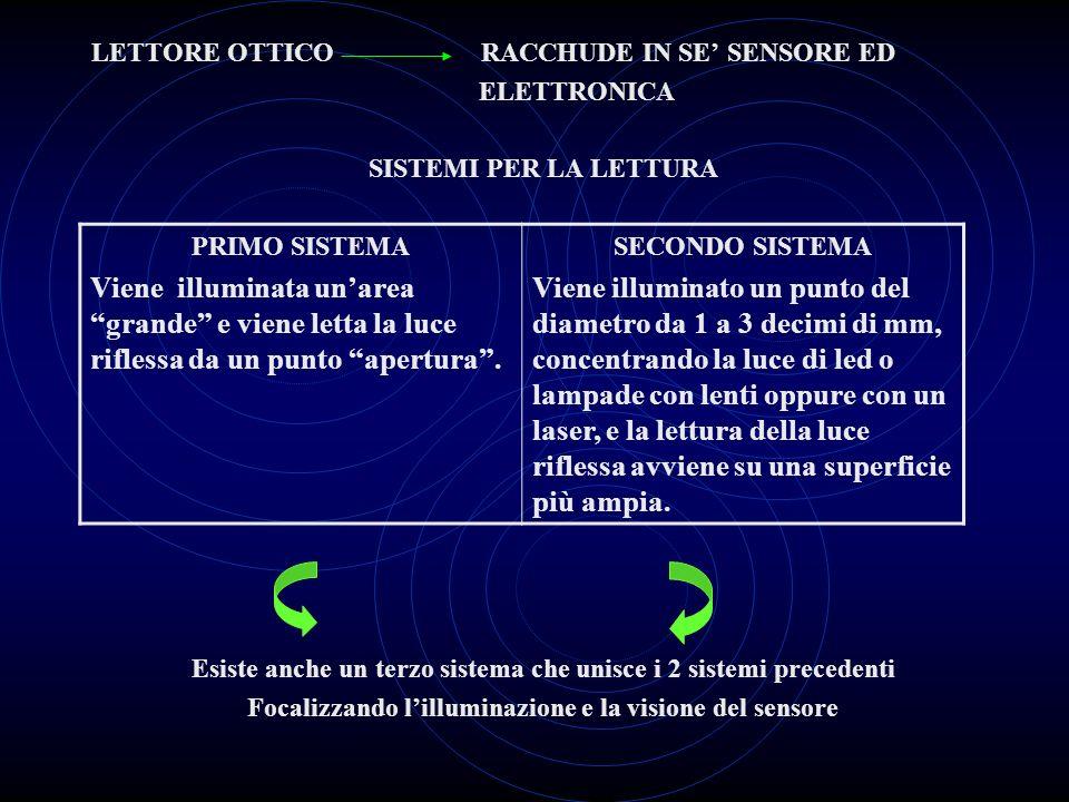 LETTORE OTTICO RACCHUDE IN SE' SENSORE ED