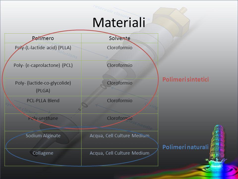Materiali Polimeri sintetici Polimeri naturali Polimero Solvente