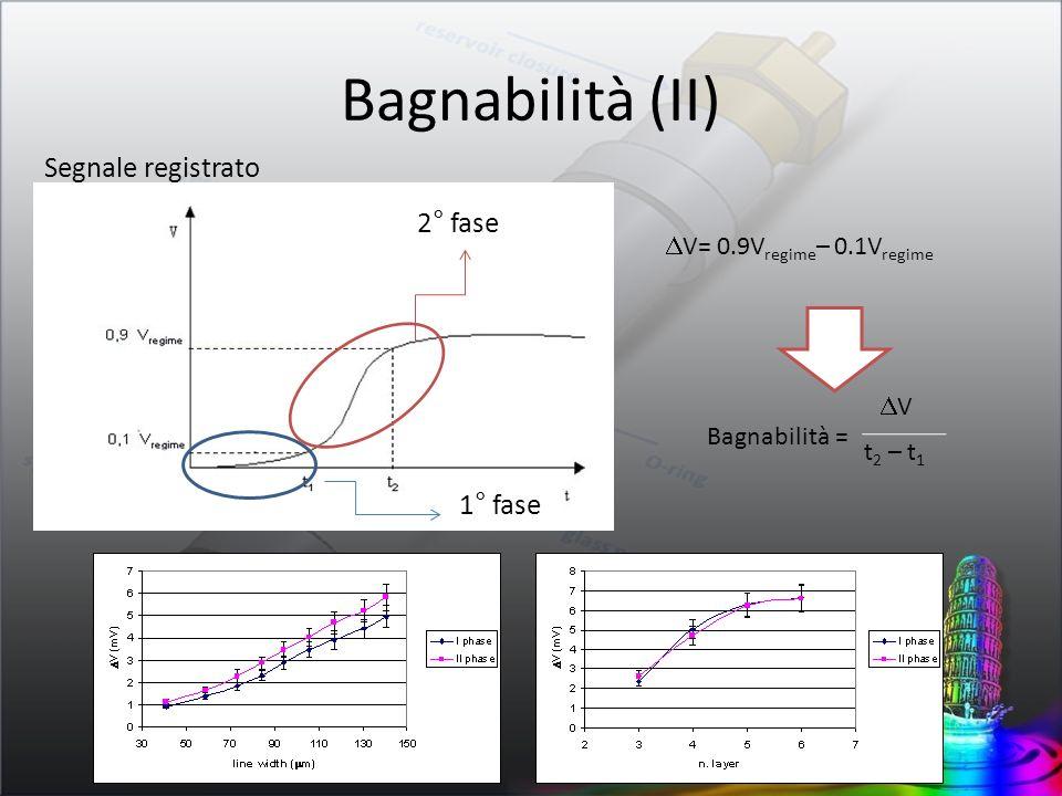 Bagnabilità (II) Segnale registrato 2° fase 1° fase