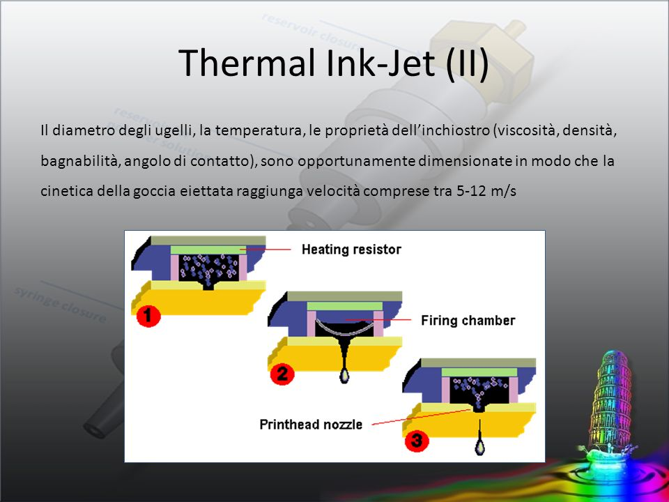 Thermal Ink-Jet (II)