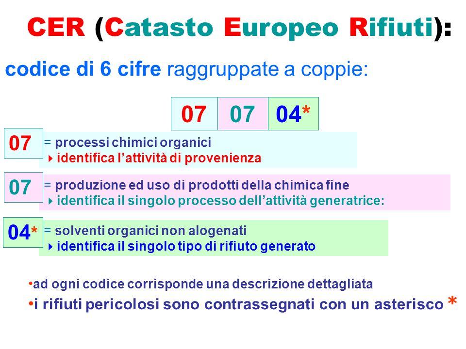 CER (Catasto Europeo Rifiuti):