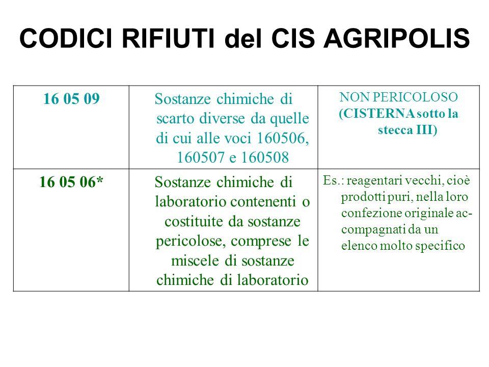 CODICI RIFIUTI del CIS AGRIPOLIS