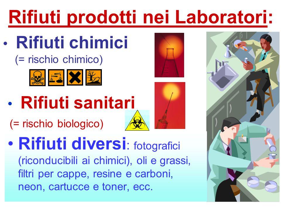 Rifiuti prodotti nei Laboratori: