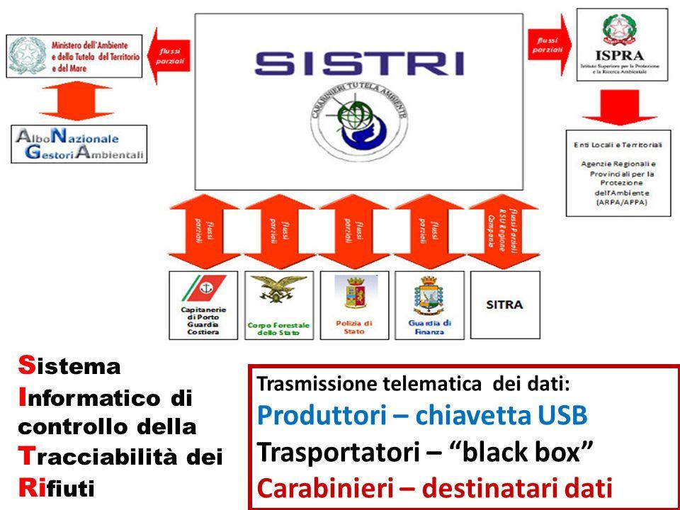 Produttori – chiavetta USB Trasportatori – black box