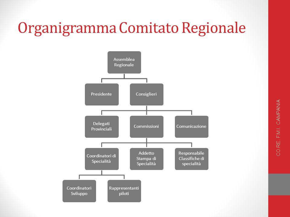 Organigramma Comitato Regionale