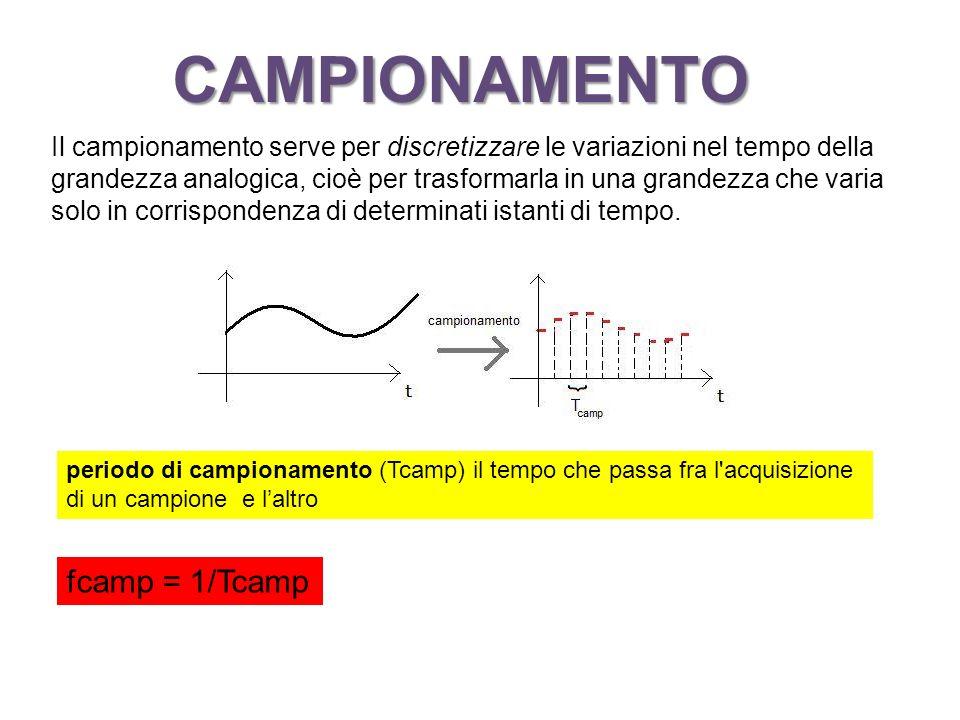 CAMPIONAMENTO fcamp = 1/Tcamp