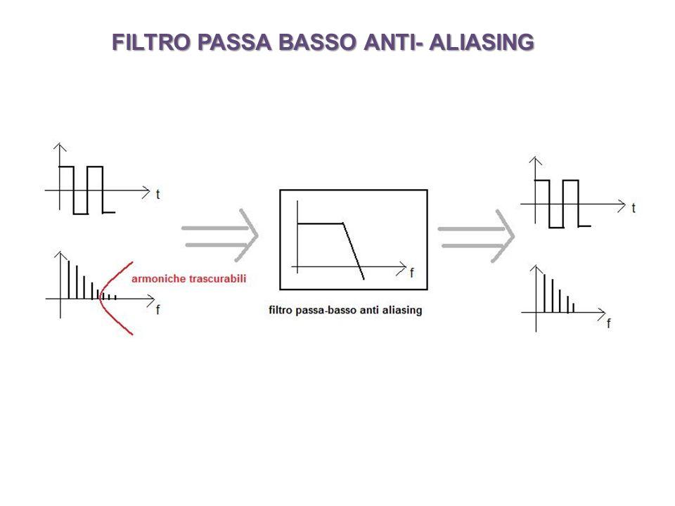 FILTRO PASSA BASSO ANTI- ALIASING