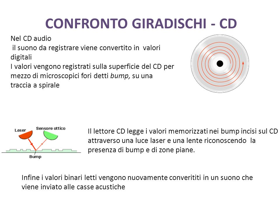 CONFRONTO GIRADISCHI - CD