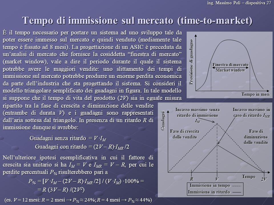 Tempo di immissione sul mercato (time-to-market)