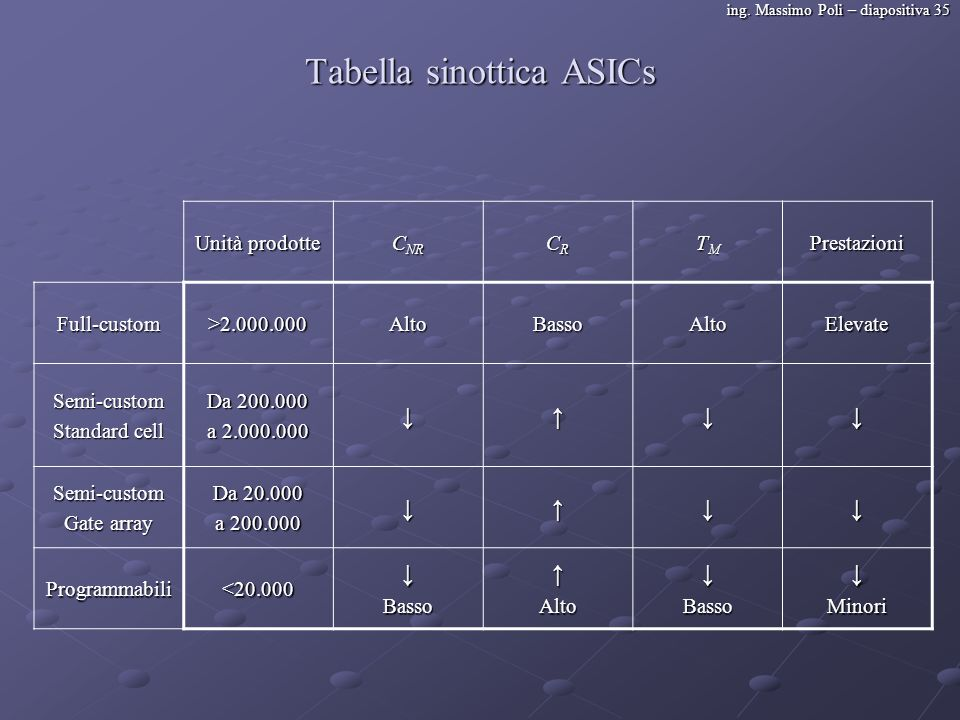 Tabella sinottica ASICs
