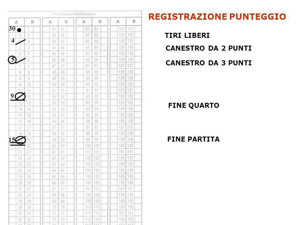 . REGISTRAZIONE PUNTEGGIO 30 TIRI LIBERI 4 CANESTRO DA 2 PUNTI 5