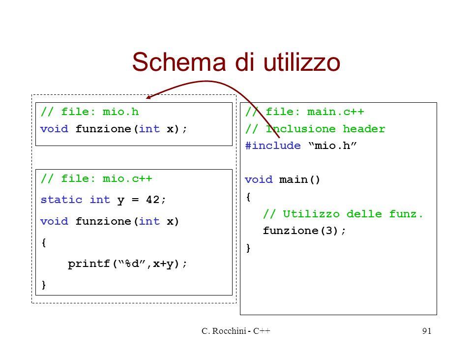 Schema di utilizzo // file: mio.h void funzione(int x);