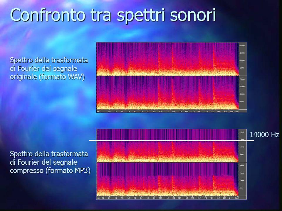 Confronto tra spettri sonori