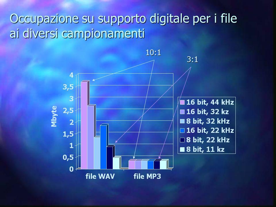 Occupazione su supporto digitale per i file ai diversi campionamenti