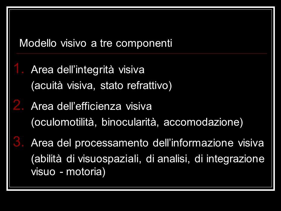 Modello visivo a tre componenti